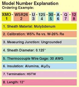 model number explanation probes