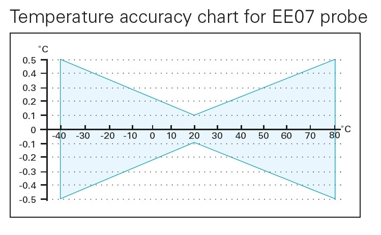 Temperature accuracy chart