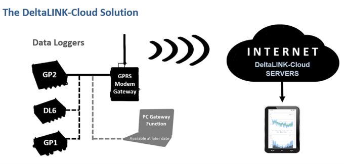 cloud based data sharing platform