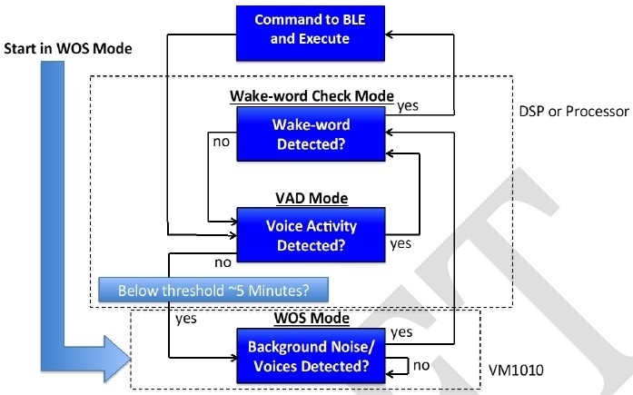 Flow chart for wake word detection using Wake on Sound mode.