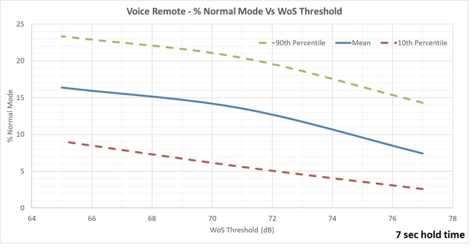 % Normal mode Vs. WoS Threshold.