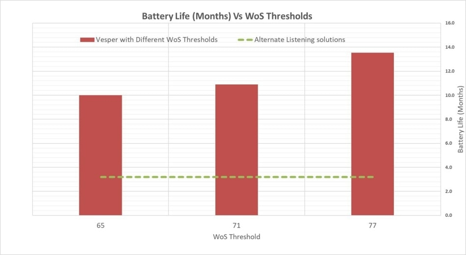 Battery life (months) Vs. WoS Threshold.