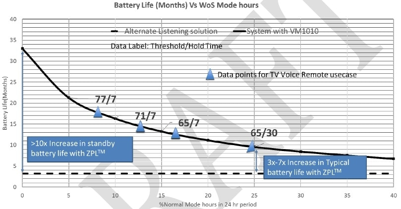 Far-field Voice Remote: Battery Life (months) vs. % Normal mode.