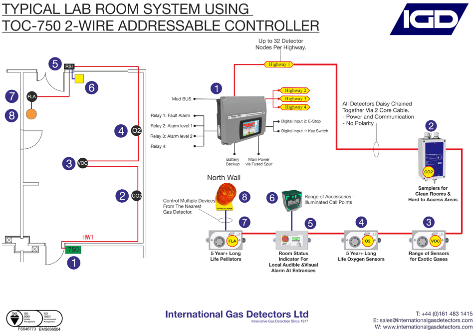Typical small laboratory gas detection system, using IGD's leading 2-Wire 750 addressable gas detection system.