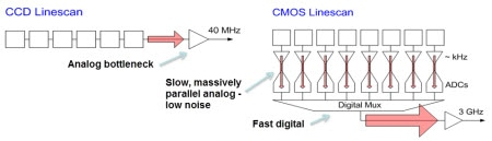 Imagers for Machine Vision