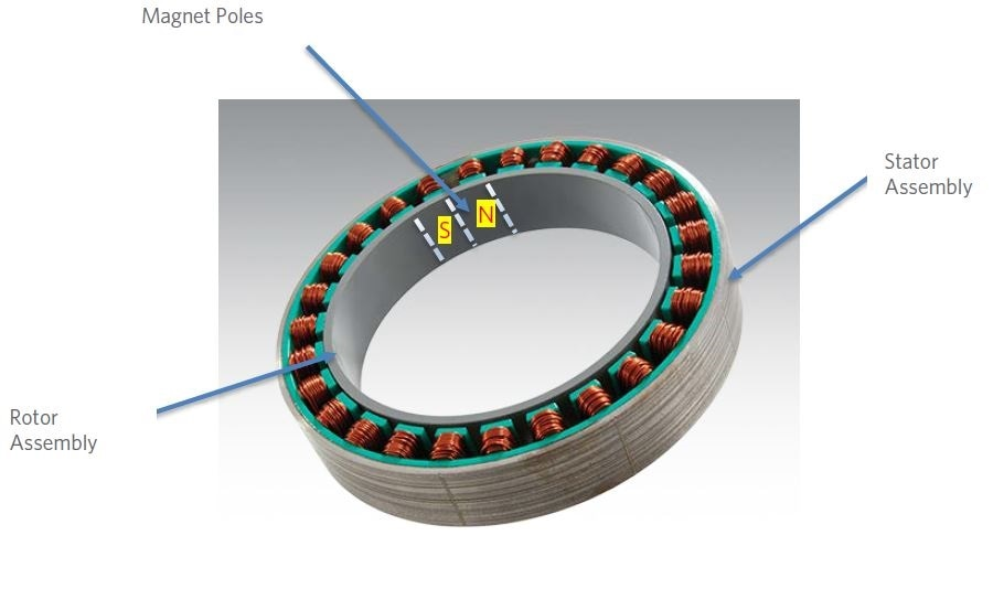 Electromagnetic Stator Assembly