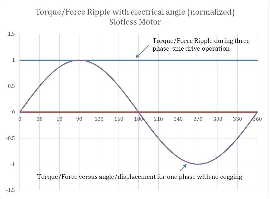 Torque Versus Angle Curve
