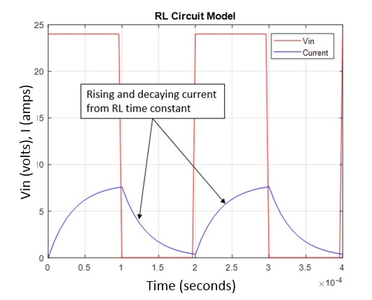 Applied PWM voltage and subsequent current in a motor.