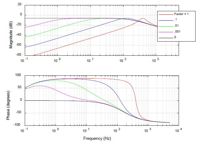 Motor Plant Transfer Function vs. Back Emf Factor.