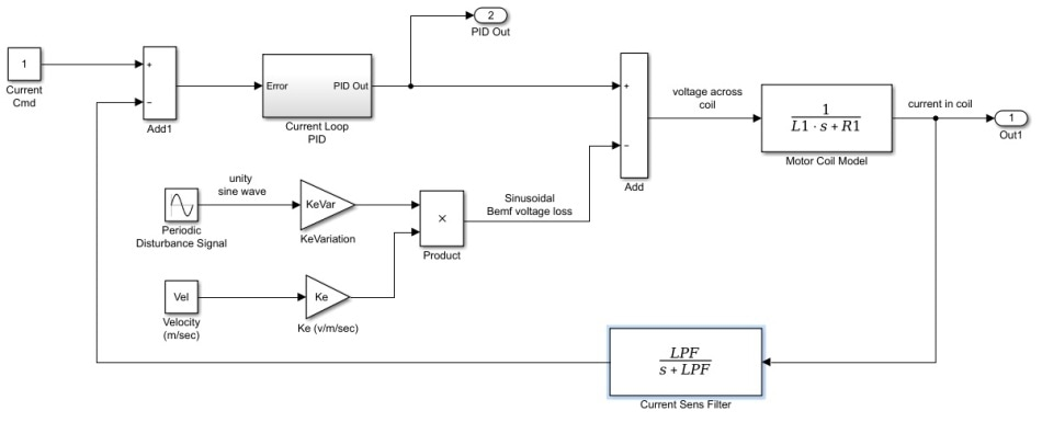 current loop and motor with varying Kf (ke).