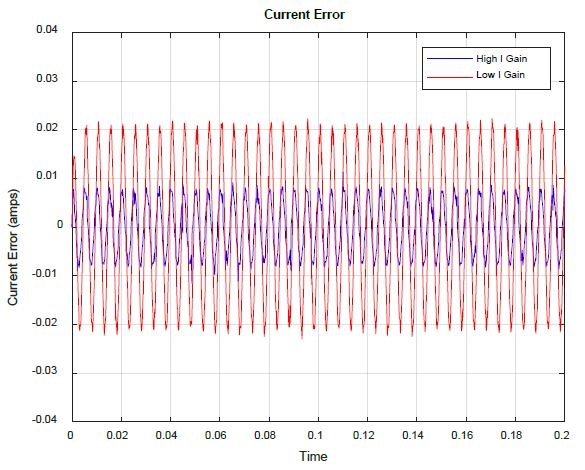 Current Loop Error vs. I gain.