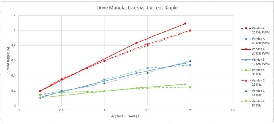 Current Ripple vs. Drive Company vs. Drive Level.
