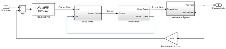 Nested motion system architecture.
