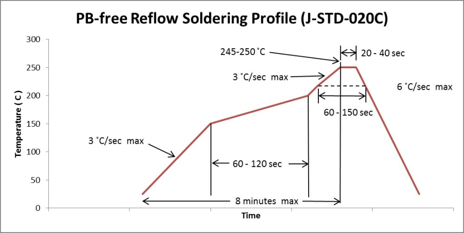 Pb-free Classification reflow profile according to IPC/JEDEC J-STD-020.