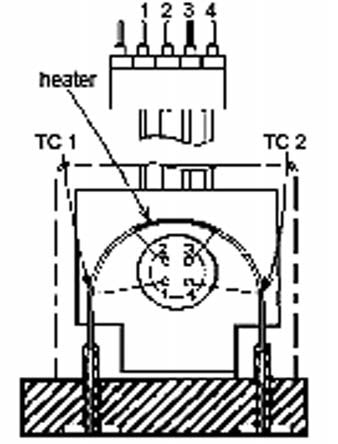 A thermal mass flow sensor. As gas flows through the sensor tube, it collects heat when it enters the tube and transfers some amount of heat back to the tube as it exits. Two independent temperature sensors, TC1 and TC2, measure the temperature differential in the tube. The sensors generate electrical signal that is amplified and converted into a linearized signal that is generally recognized by instrumentation.