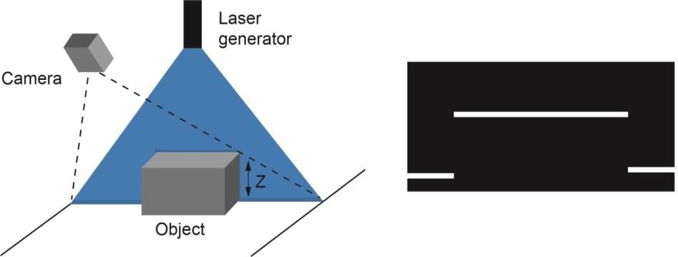 Laser triangulation