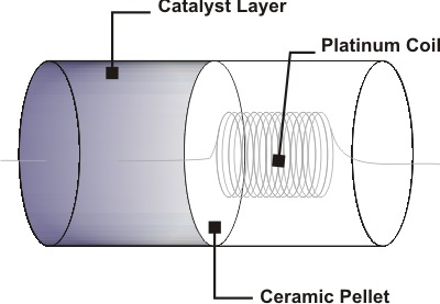 Schematic drawing of a basic pellistor.