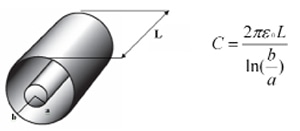 Standard cylindrical capacitor