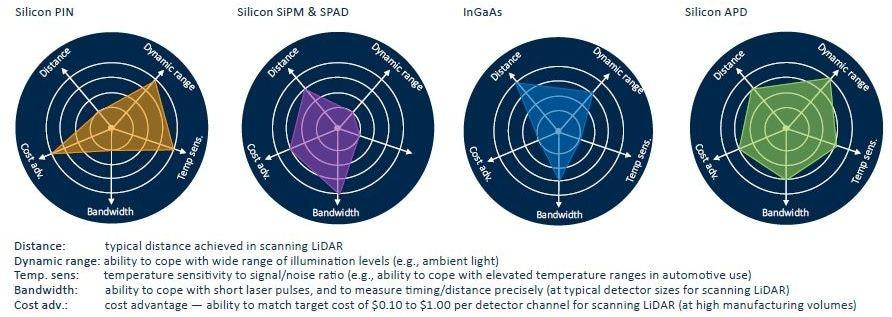 Comparison of detection technologies