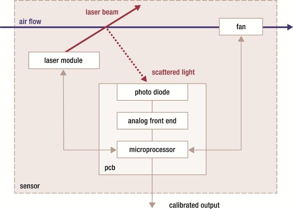 Block diagram SPS30 (Source: Sensirion)