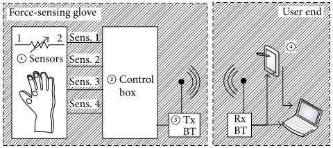 This is a diagram of the force feedback system. (1.) Four FlexiForce A401 sensors applied to each glove. (2.) The control box included a chipboard with a MCF51 chip. (3) Bluetooth transceiver used for low power consumption. (4) Data is transmitted to a smartphone or laptop. 1