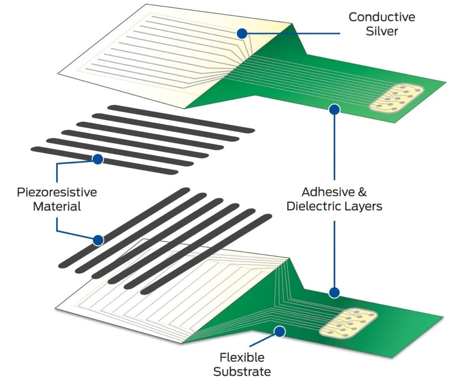 The construction of this tactile pressure sensor includes horizontal and vertical sensing materials to provide special coordinates for analysis.