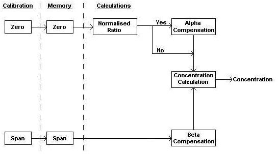 Flow diagram of signal processing.