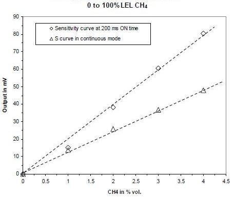 Sensitivity curve vs operating mode.