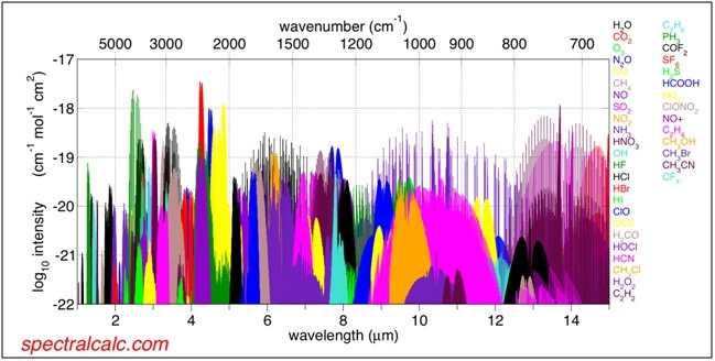Infrared absorption bands of all major trace gases https://commons.wikimedia.org/wiki/File:Spectralcalc_infrared_bands.png