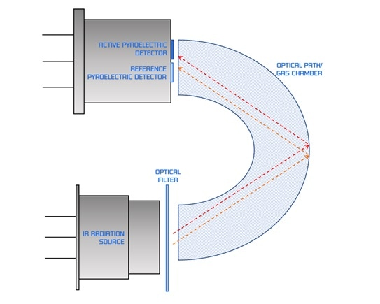 IR gas sensor principle