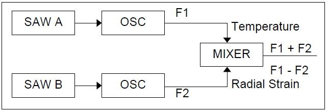 Schematic of frequency domain SAW signals