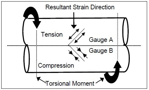 SAW gauge arrangement for torque measurement
