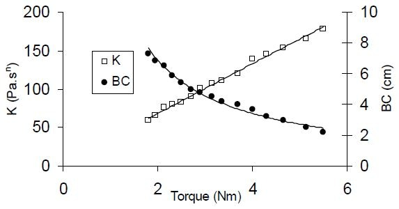 Correlations developed between off-line consistency index K (rheometer) and Bostwick values with torque measurements for a series of tomato ketchup sample dilutions.