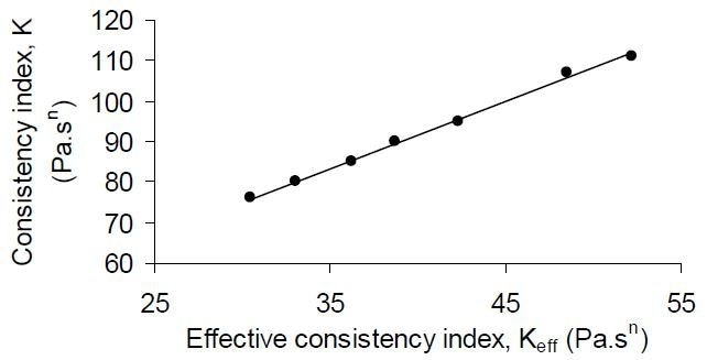 Linear correlation between effective consistency index (Keff), as determined from the mixer, against rheometer-measured consistency index values (K) for a series of dilutions of tomato ketchup samples (BC values 4.2–6.5).