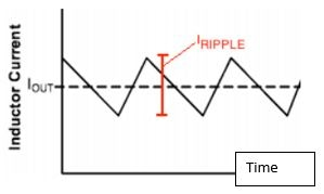Typical inductor ripple current