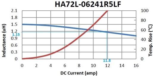 DC bias and Temperature rise curve.