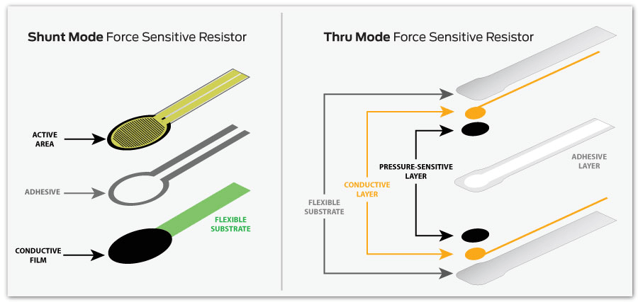 This graphic illustrates the differences between shunt and thru mode force sensing resistor technologies.