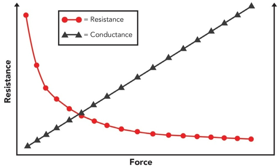 This graph demonstrates the results of force applied to a thru mode sensor. With higher applied force, the sensor's resistance falls and creates a linear conductance signal.