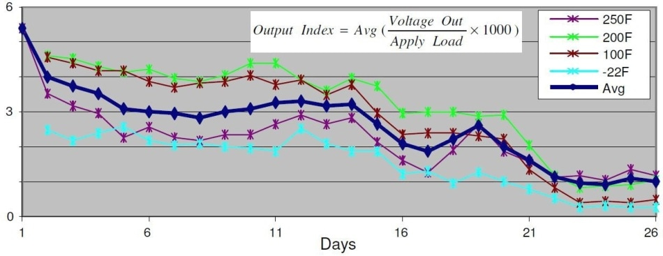 Normalized sensor output voltage at various temperatures over the 26-day period of testing.