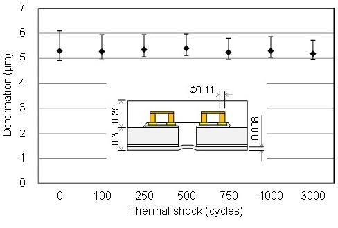 Reliability of hermetic packaging using anodically-bondable LTCC wafer.