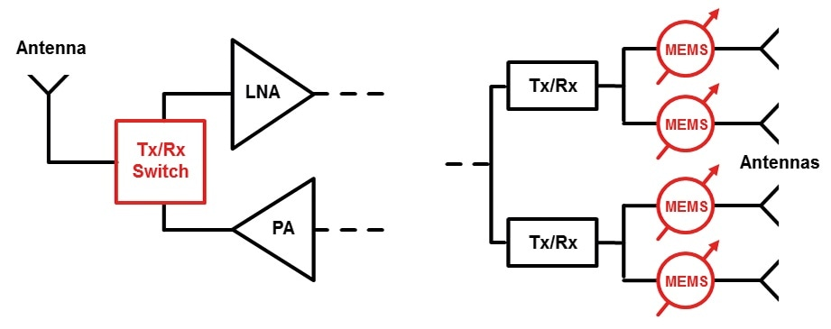 RF-MEMS switch used as Tx/Rx-switch (left) or phaseshifter (right).
