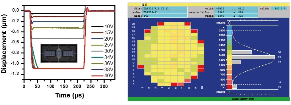 LDV-measurement shows membrane displacement with different actuation voltages (left) and waferlevel homogenity (right).