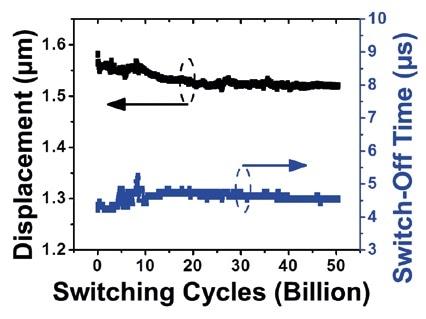 RF-MEMS switch reliability test using LDV.