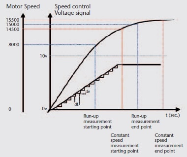 Time-speed diagram for the two different measurement procedures.