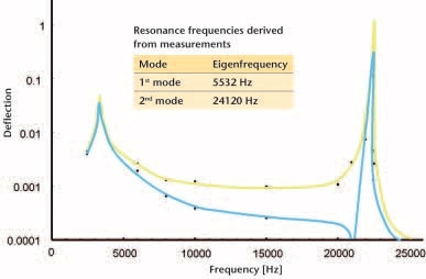 Measurement results with the Microscope Scanning Vibrometer: transfer function.