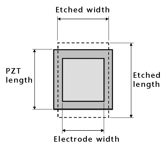 Top-down diagram of the pMUT structure shown with positioning of the cavity, PZT, and electrode. Cited pMUT sizes correspond to electrode length.