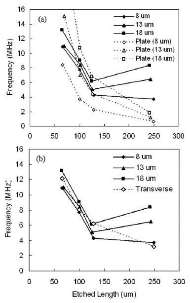 Measured frequency versus etched length for elements of different thickness (dashed lines) plotted with theoretical calculations for (a) flextensional plate vibration and (b) transverse resonance.