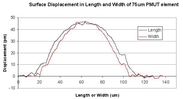 Measurement of displacement along the length and width dimensions of a 75 µm pMUT element.