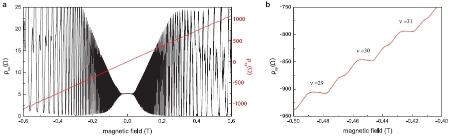 (a) Plot of longitudinal and transverse resistivity ?xx and ?xy as a function of the magnetic field B, using two lock-in amplifiers. Note that ?xy changes sign when the field direction is inverted. (b) A zoom into the measurement data from (a) shows several higher order Hall plateaus at negative fields with the prominent signatures of spin splitting between them.