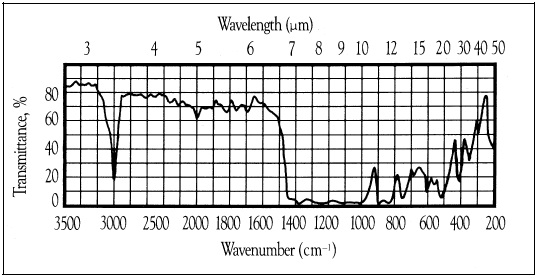 The typicalinfrared absorption spectrum of PVDF film